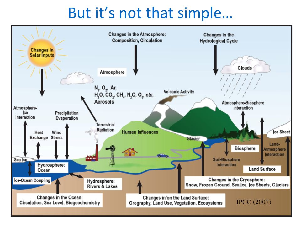 But its not that simple… IPCC (2007)