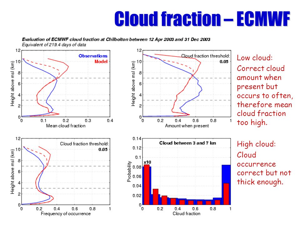 Cloud fraction – ECMWF Low cloud: Correct cloud amount when present but occurs to often, therefore mean cloud fraction too high.