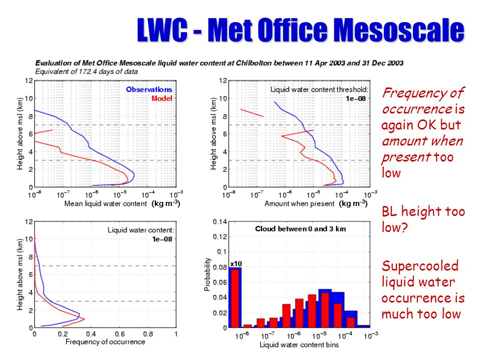 LWC - Met Office Mesoscale Frequency of occurrence is again OK but amount when present too low BL height too low.