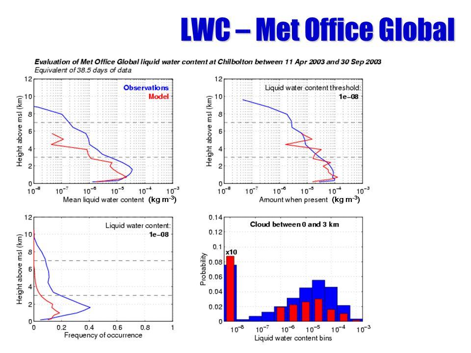 LWC – Met Office Global (kg m -3 )
