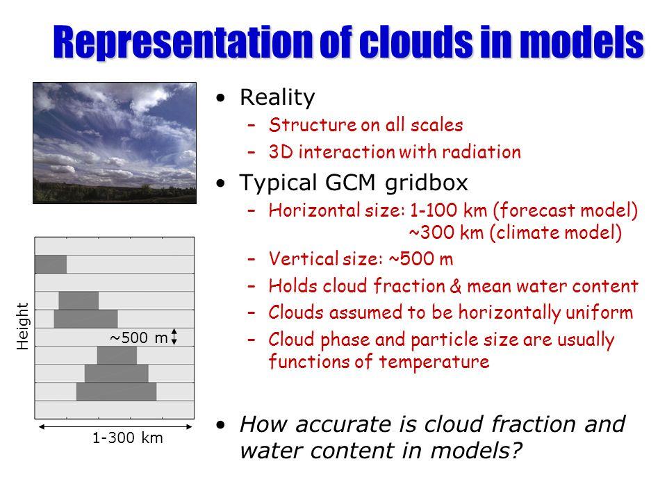 Observations Met Office Mesoscale Model ECMWF Global Model Meteo-France ARPEGE Model KNMI RACMO Model Swedish RCA model Cloud fraction