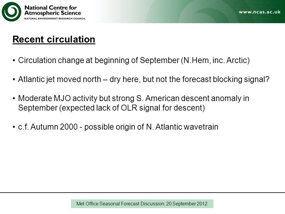 Recent circulation Circulation change at beginning of September (N.Hem, inc.