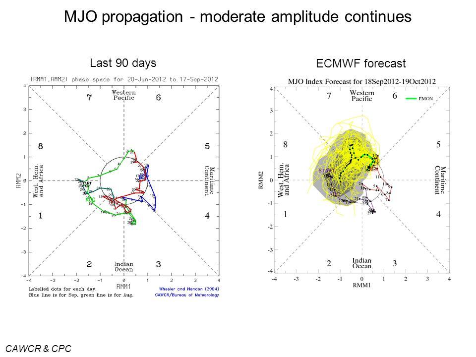 MJO propagation - moderate amplitude continues CAWCR & CPC Last 90 days ECMWF forecast