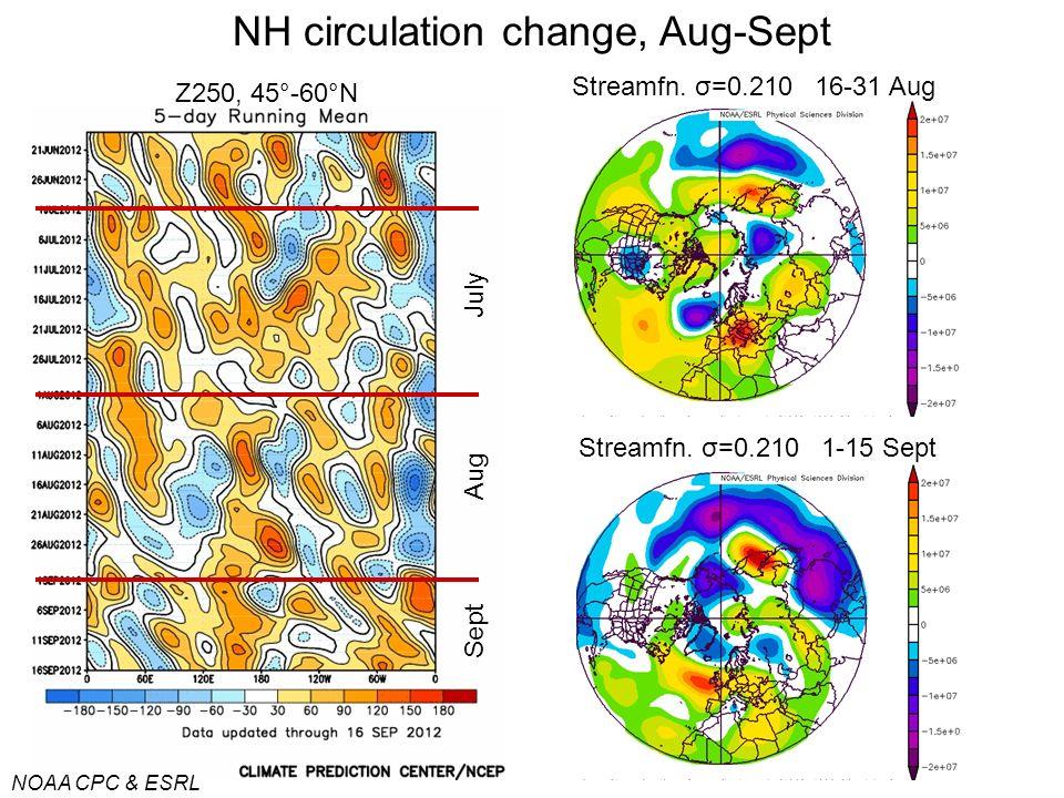NH circulation change, Aug-Sept NOAA CPC & ESRL Aug July Z250, 45°-60°N Sept Streamfn.