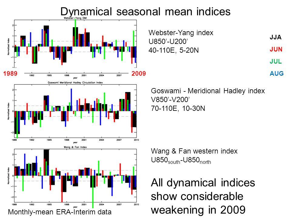 Dynamical seasonal mean indices JUN Monthly-mean ERA-Interim data JUL AUG JJA Webster-Yang index U850-U200 40-110E, 5-20N Goswami - Meridional Hadley