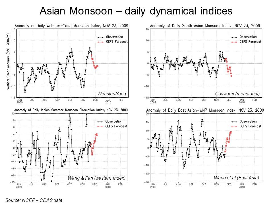 Asian Monsoon – daily dynamical indices Source: NCEP – CDAS data Webster-Yang Wang et al (East Asia) Goswami (meridional) Wang & Fan (western index)