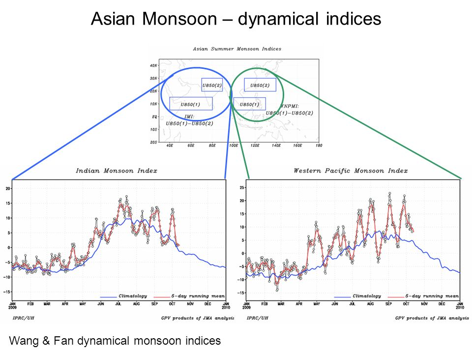 Asian Monsoon – dynamical indices Wang & Fan dynamical monsoon indices
