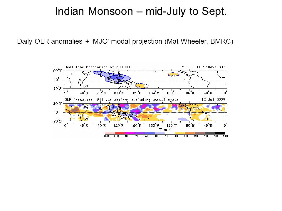 Indian Monsoon – mid-July to Sept. Daily OLR anomalies + MJO modal projection (Mat Wheeler, BMRC)