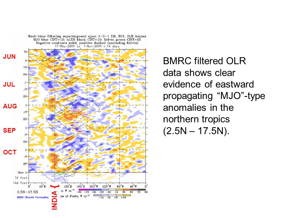 BMRC filtered OLR data shows clear evidence of eastward propagating MJO-type anomalies in the northern tropics (2.5N – 17.5N). JUN JUL AUG SEP OCT IND