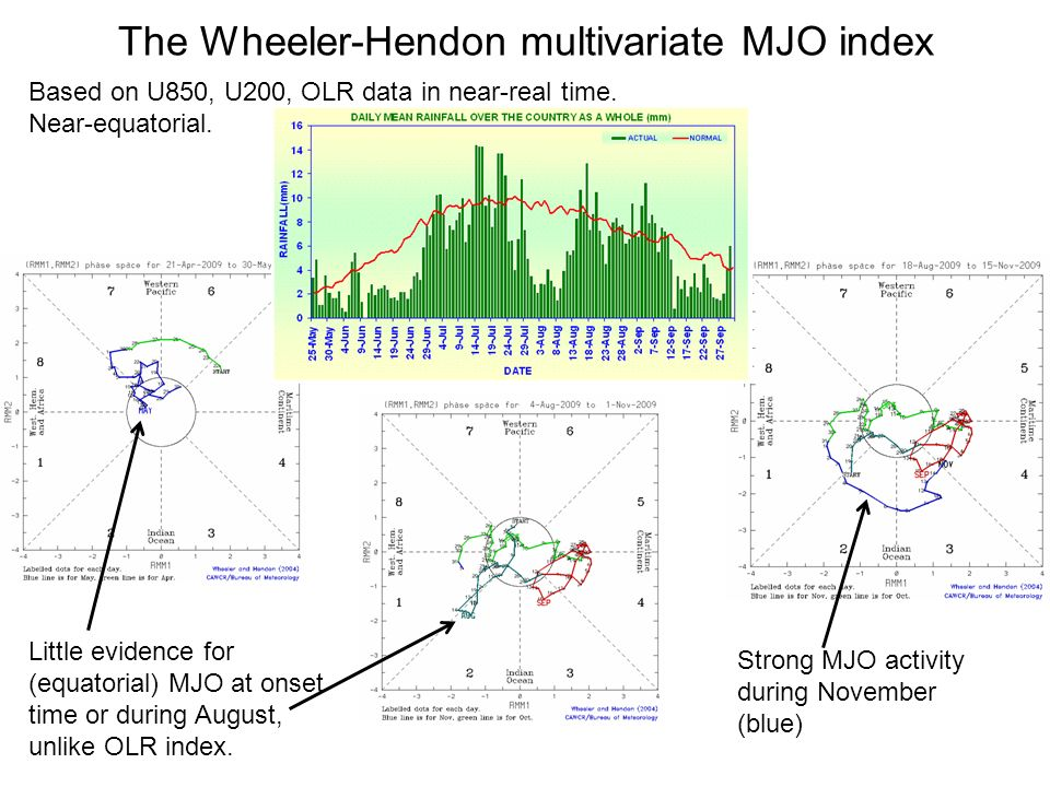 The Wheeler-Hendon multivariate MJO index Based on U850, U200, OLR data in near-real time.