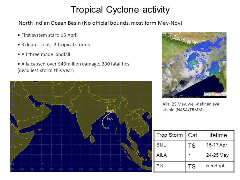 North Indian Ocean Basin (No official bounds, most form May-Nov) Trop Storm CatLifetime BIJLI TS 15-17 Apr AILA 1 24-25 May # 3 TS 5-5 Sept First system start: 15 April 3 depressions; 2 tropical storms All three made landfall Aila caused over $40million damage, 330 fatalities (deadliest storm this year) Aila, 25 May, well-defined eye visible (NASA/TRMM) Tropical Cyclone activity