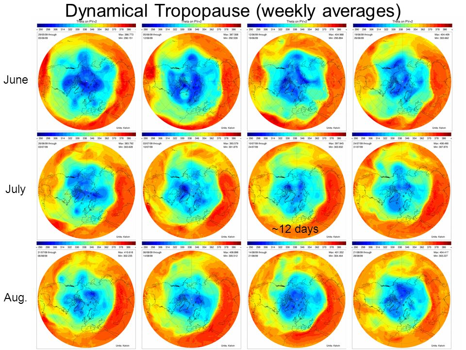 June Dynamical Tropopause (weekly averages) July Aug. ~12 days