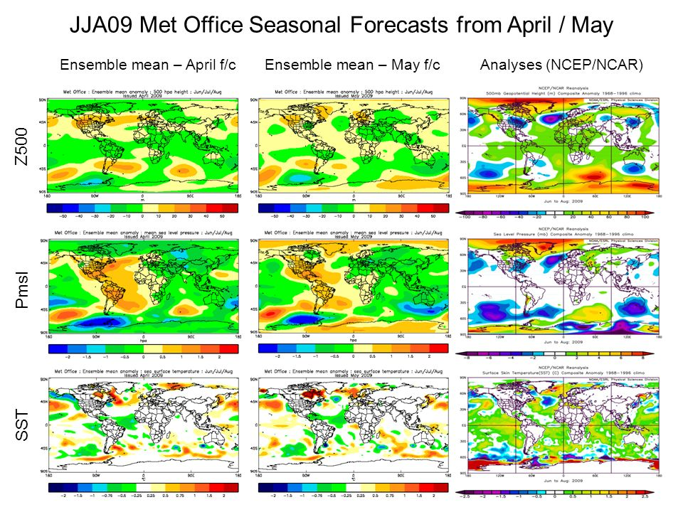 JJA09 Met Office Seasonal Forecasts from April / May Ensemble mean – April f/cAnalyses (NCEP/NCAR)Ensemble mean – May f/c Z500 Pmsl SST