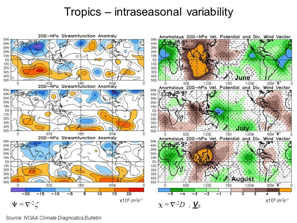 Tropics – intraseasonal variability Source: NOAA Climate Diagnostics Bulletin x10 6 m 2 s -1 June July August = -2 D, V x10 6 m 2 s -1 = -2
