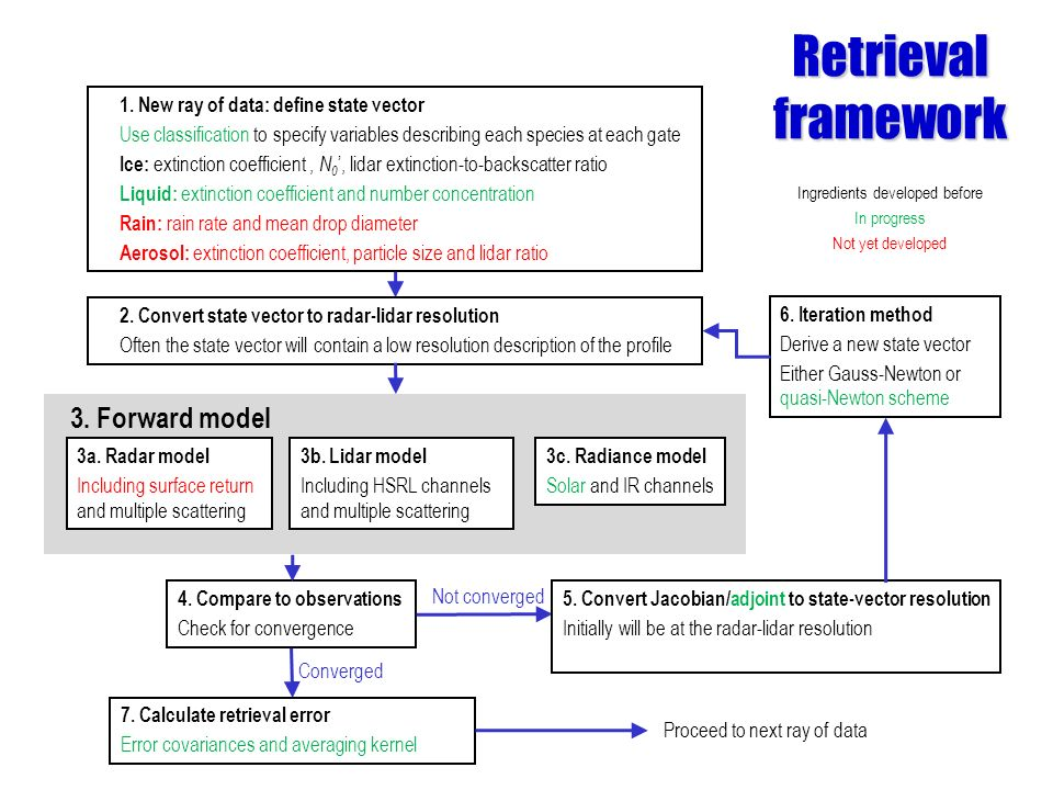Retrieval framework Ingredients developed before In progress Not yet developed 1. New ray of data: define state vector Use classification to specify v