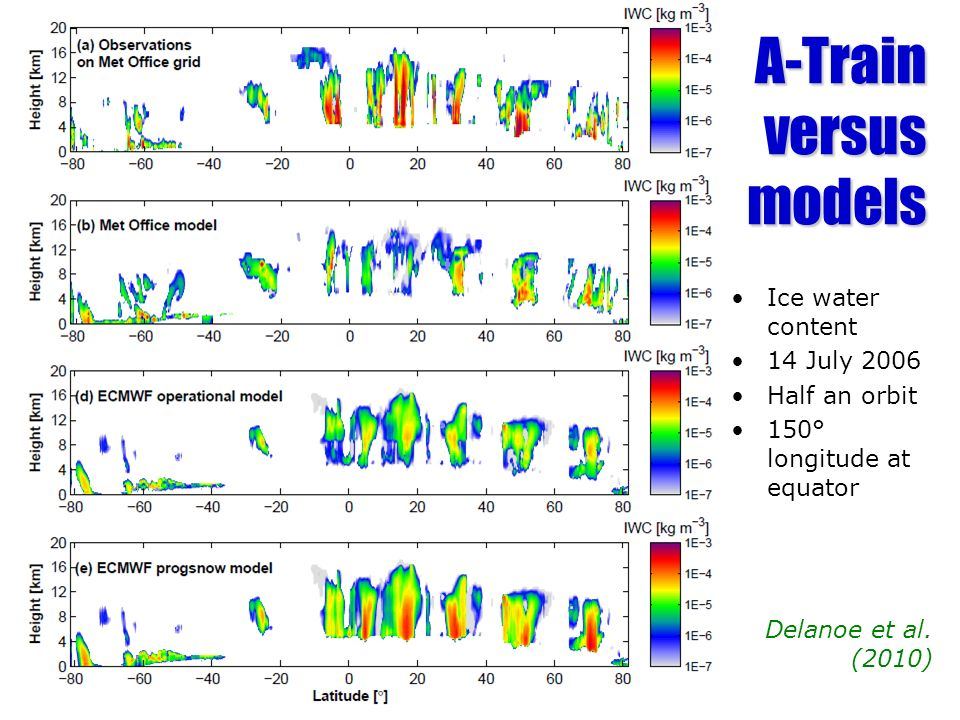 A-Train versus models Ice water content 14 July 2006 Half an orbit 150° longitude at equator Delanoe et al. (2010)