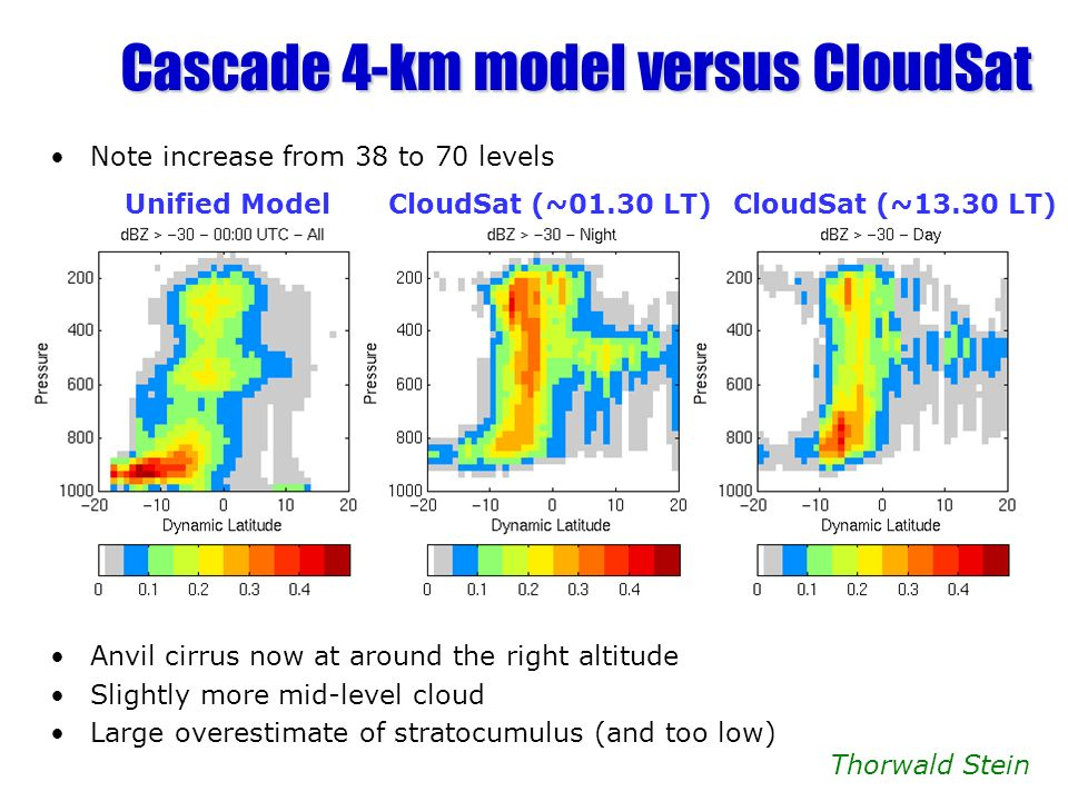 Cascade 4-km model versus CloudSat Unified ModelCloudSat (~01.30 LT)CloudSat (~13.30 LT) Note increase from 38 to 70 levels Anvil cirrus now at around