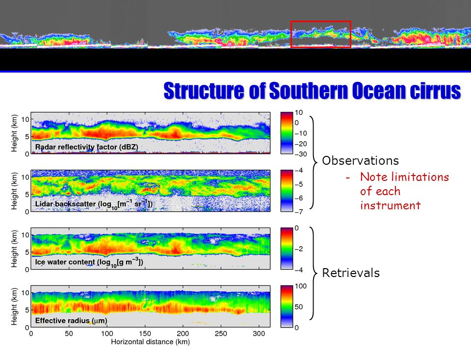 Structure of Southern Ocean cirrus Observations -Note limitations of each instrument Retrievals