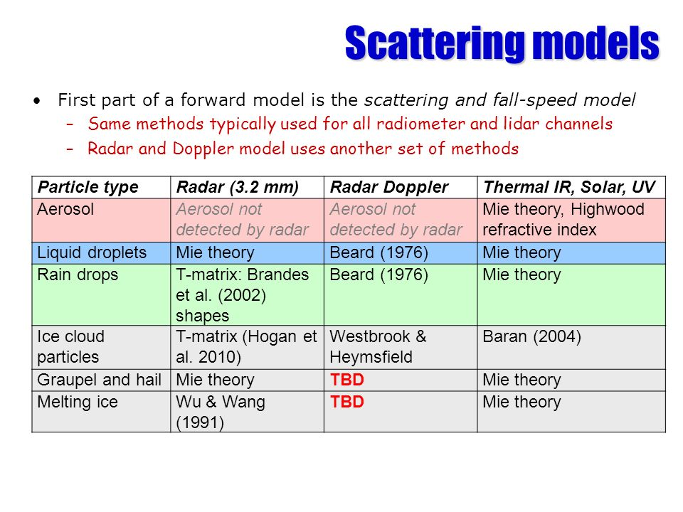 First part of a forward model is the scattering and fall-speed model –Same methods typically used for all radiometer and lidar channels –Radar and Dop