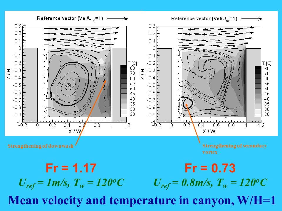 Mean velocity and temperature in canyon, W/H=1 Fr = 0.73 U ref = 0.8m/s, T w = 120 o C Fr = 1.17 U ref = 1m/s, T w = 120 o C Strengthening of downwash Strengthening of secondary vortex