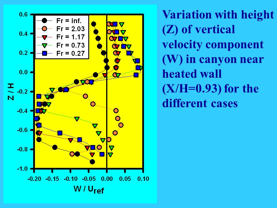 Variation with height (Z) of vertical velocity component (W) in canyon near heated wall (X/H=0.93) for the different cases