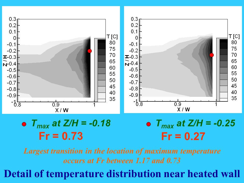 Fr = 0.73 Fr = 0.27 Detail of temperature distribution near heated wall T max at Z/H = -0.25 T max at Z/H = -0.18 Largest transition in the location of maximum temperature occurs at Fr between 1.17 and 0.73