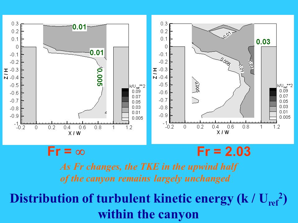 Fr = Fr = 2.03 Distribution of turbulent kinetic energy (k / U ref 2 ) within the canyon 0.01 0.005 0.03 As Fr changes, the TKE in the upwind half of the canyon remains largely unchanged
