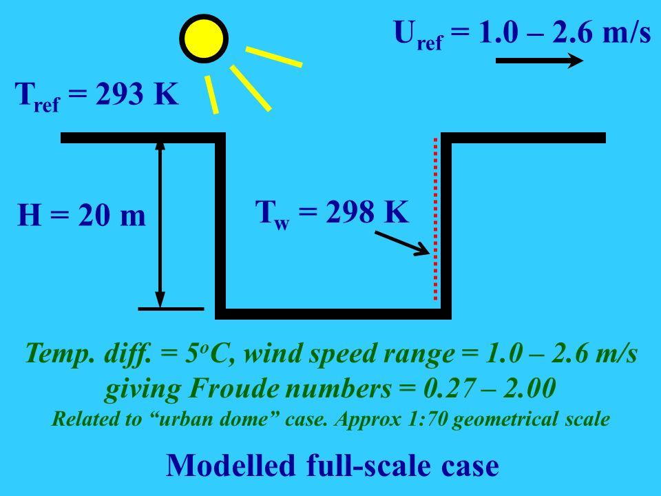 H = 20 m U ref = 1.0 – 2.6 m/s T ref = 293 K T w = 298 K Modelled full-scale case Temp.