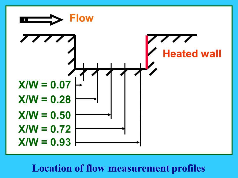X/W = 0.07 X/W = 0.28 X/W = 0.50 X/W = 0.72 X/W = 0.93 Heated wall Flow Location of flow measurement profiles