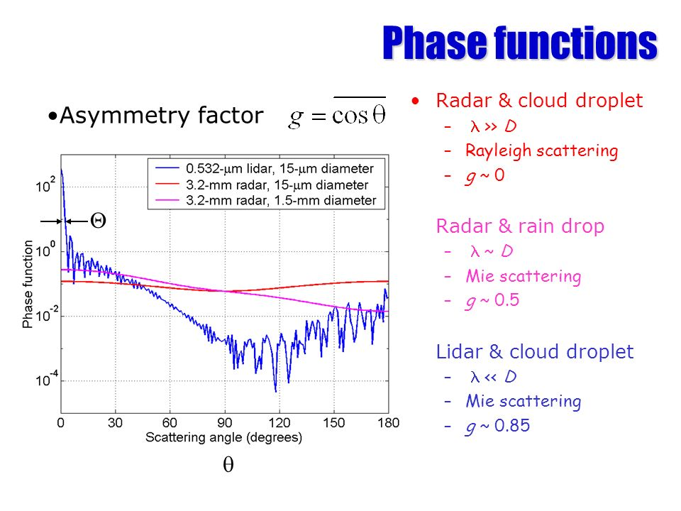 Phase functions Radar & cloud droplet – >> D –Rayleigh scattering –g ~ 0 Radar & rain drop – ~ D –Mie scattering –g ~ 0.5 Lidar & cloud droplet – << D –Mie scattering –g ~ 0.85 Asymmetry factor