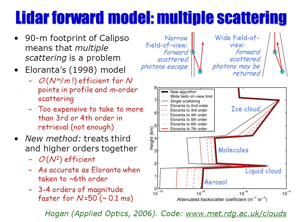 Lidar forward model: multiple scattering 90-m footprint of Calipso means that multiple scattering is a problem Elorantas (1998) model –O (N m /m !) efficient for N points in profile and m-order scattering –Too expensive to take to more than 3rd or 4th order in retrieval (not enough) New method: treats third and higher orders together –O (N 2 ) efficient –As accurate as Eloranta when taken to ~6th order –3-4 orders of magnitude faster for N =50 (~ 0.1 ms) Hogan (Applied Optics, 2006).
