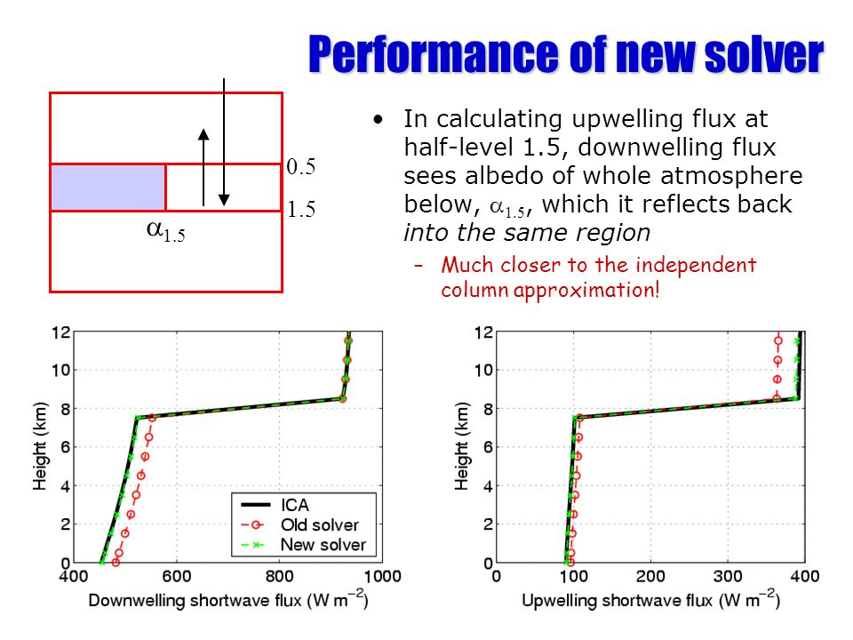 Performance of new solver In calculating upwelling flux at half-level 1.5, downwelling flux sees albedo of whole atmosphere below, 1.5, which it refle