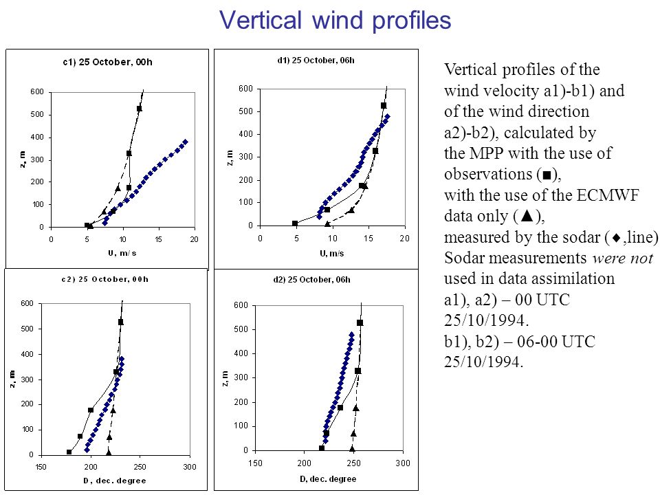 Vertical wind profiles Vertical profiles of the wind velocity a1)-b1) and of the wind direction a2)-b2), calculated by the MPP with the use of observations (), with the use of the ECMWF data only (), measured by the sodar (,line) Sodar measurements were not used in data assimilation a1), a2) – 00 UTC 25/10/1994.
