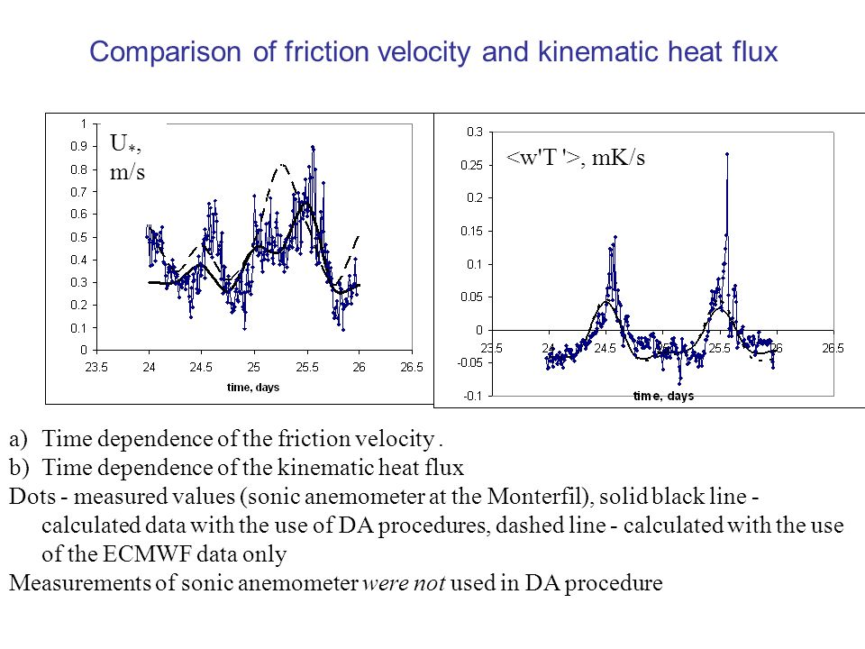 Comparison of friction velocity and kinematic heat flux U *, m/s, mK/s a)Time dependence of the friction velocity.