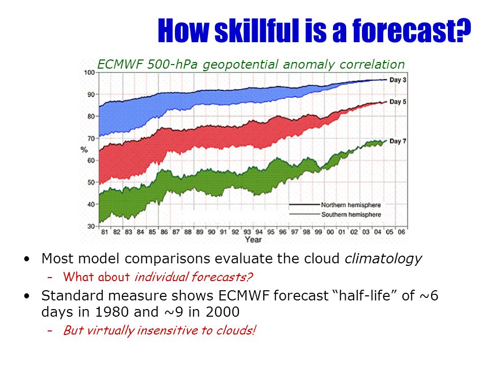 How skillful is a forecast? Most model comparisons evaluate the cloud climatology –What about individual forecasts? Standard measure shows ECMWF forec