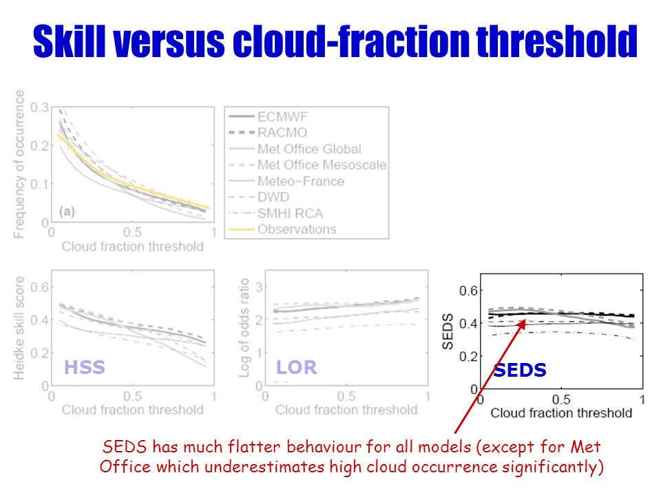 Skill versus cloud-fraction threshold SEDS has much flatter behaviour for all models (except for Met Office which underestimates high cloud occurrence