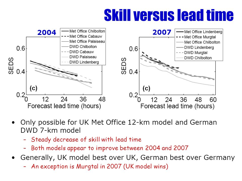 Skill versus lead time Only possible for UK Met Office 12-km model and German DWD 7-km model –Steady decrease of skill with lead time –Both models appear to improve between 2004 and 2007 Generally, UK model best over UK, German best over Germany –An exception is Murgtal in 2007 (UK model wins)
