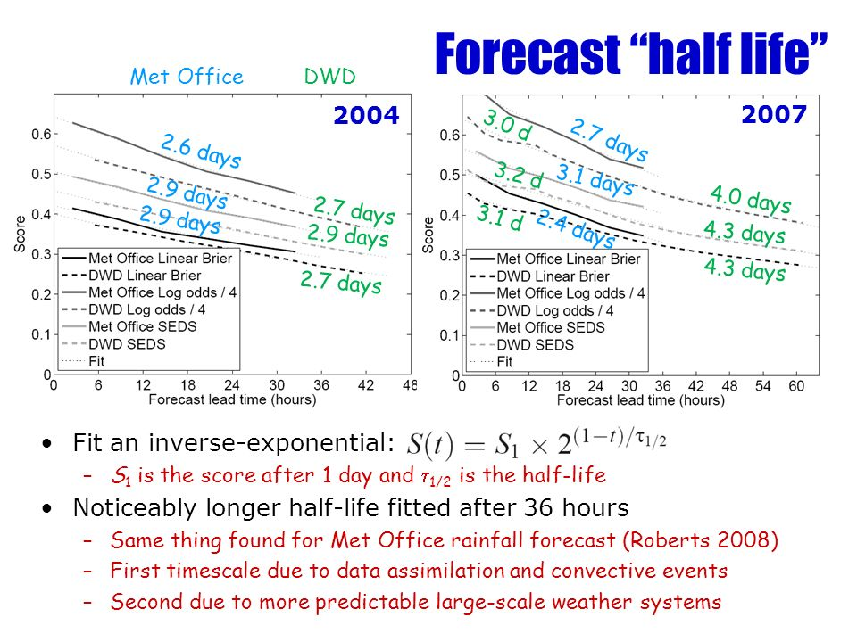 Forecast half life Fit an inverse-exponential: –S 1 is the score after 1 day and 1/2 is the half-life Noticeably longer half-life fitted after 36 hours –Same thing found for Met Office rainfall forecast (Roberts 2008) –First timescale due to data assimilation and convective events –Second due to more predictable large-scale weather systems days 2.9 days 2.7 days 2.9 days 2.7 days 3.1 days 2.4 days 4.0 days 4.3 days 3.0 d 3.2 d 3.1 d Met OfficeDWD