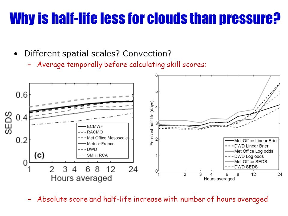 Why is half-life less for clouds than pressure.Different spatial scales.