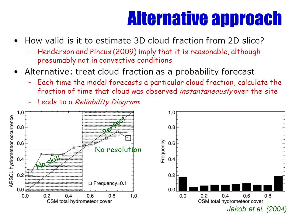 Alternative approach How valid is it to estimate 3D cloud fraction from 2D slice? –Henderson and Pincus (2009) imply that it is reasonable, although p
