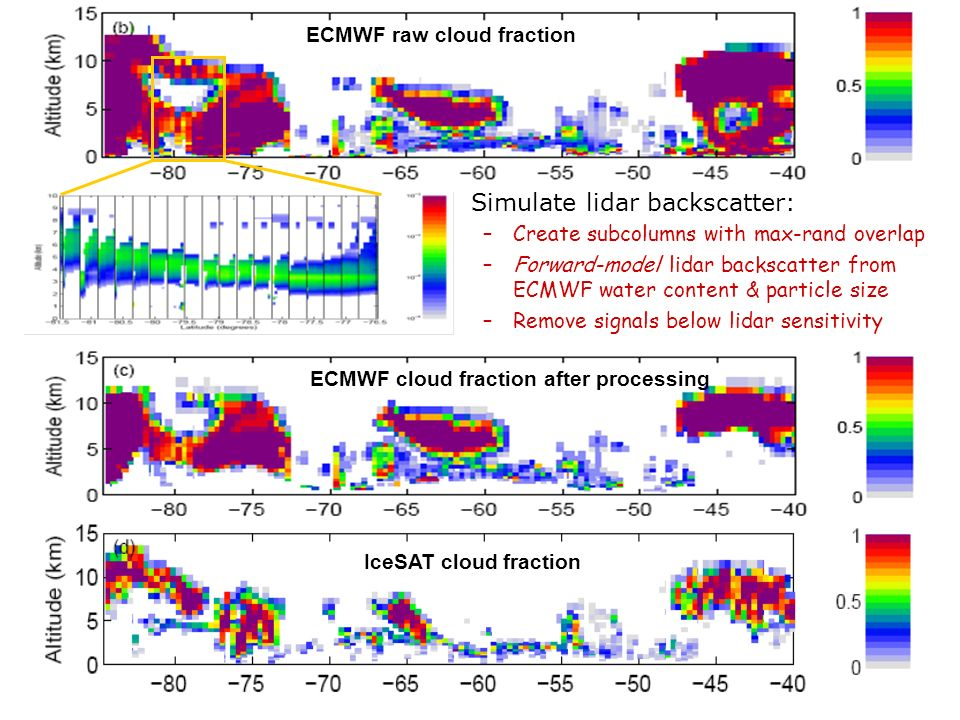 Simulate lidar backscatter: –Create subcolumns with max-rand overlap –Forward-model lidar backscatter from ECMWF water content & particle size –Remove