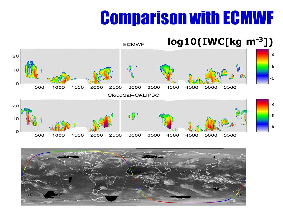 Comparison with ECMWF log10(IWC[kg m -3 ])