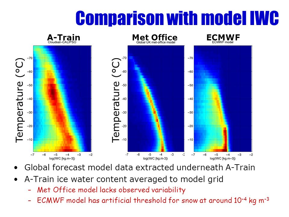 A-Train Temperature (°C) Comparison with model IWC Met OfficeECMWF Global forecast model data extracted underneath A-Train A-Train ice water content averaged to model grid –Met Office model lacks observed variability –ECMWF model has artificial threshold for snow at around 10 -4 kg m -3 Temperature (°C)