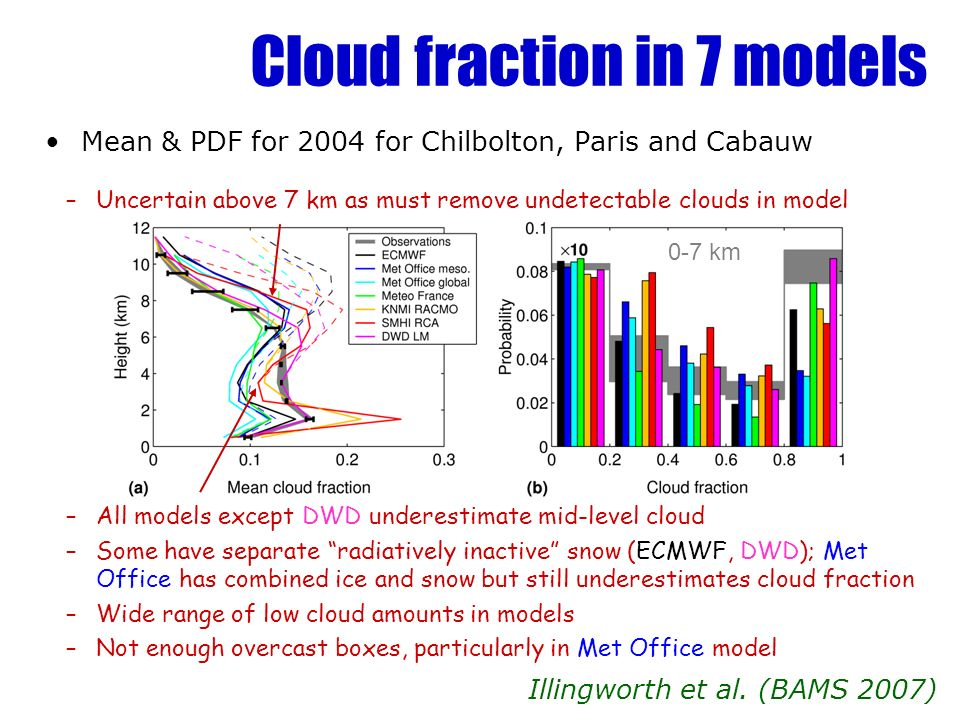 Cloud fraction in 7 models Mean & PDF for 2004 for Chilbolton, Paris and Cabauw Illingworth et al. (BAMS 2007) 0-7 km –Uncertain above 7 km as must re