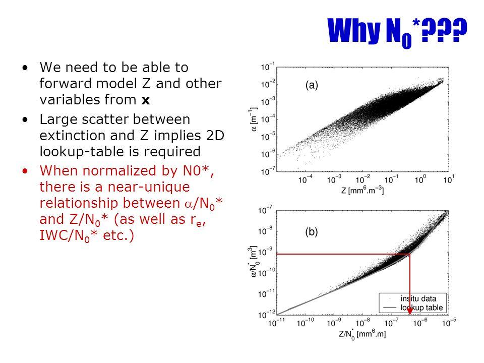 Why N 0 * .