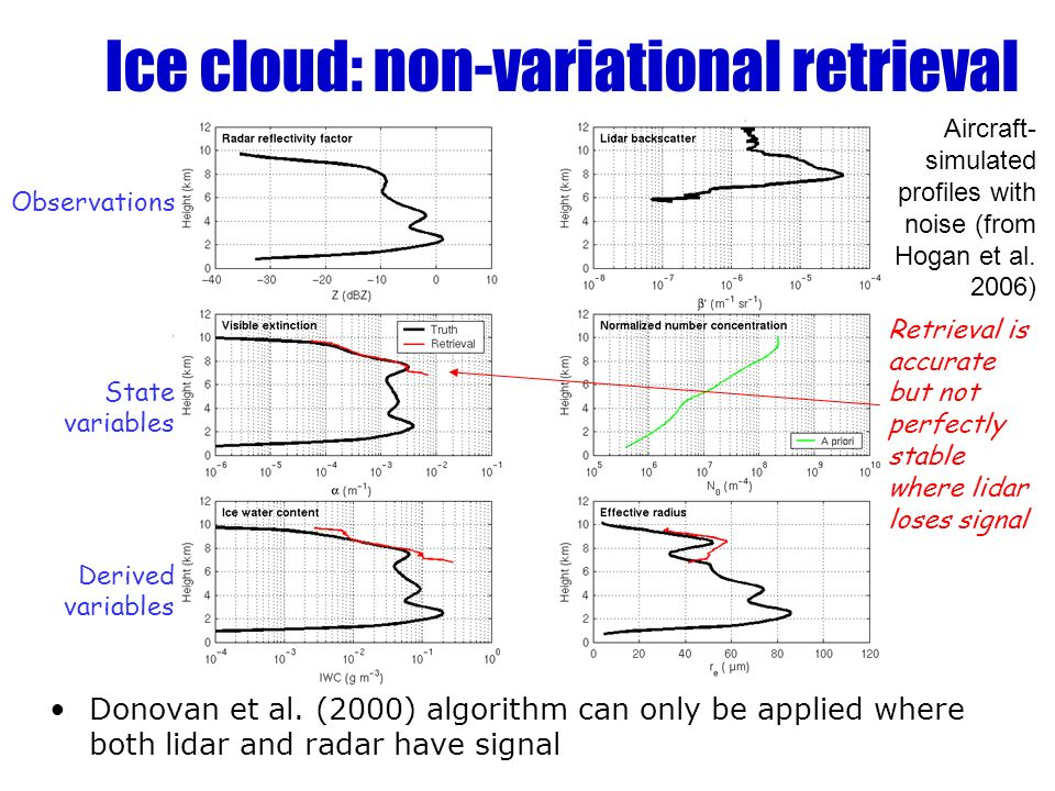 Ice cloud: non-variational retrieval Donovan et al. (2000) algorithm can only be applied where both lidar and radar have signal Observations State var