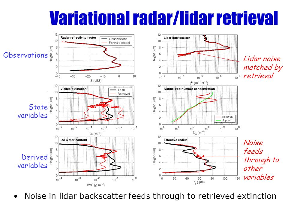 Variational radar/lidar retrieval Noise in lidar backscatter feeds through to retrieved extinction Observations State variables Derived variables Lidar noise matched by retrieval Noise feeds through to other variables