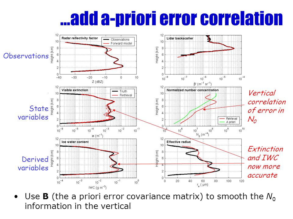 …add a-priori error correlation Use B (the a priori error covariance matrix) to smooth the N 0 information in the vertical Observations State variables Derived variables Vertical correlation of error in N 0 Extinction and IWC now more accurate