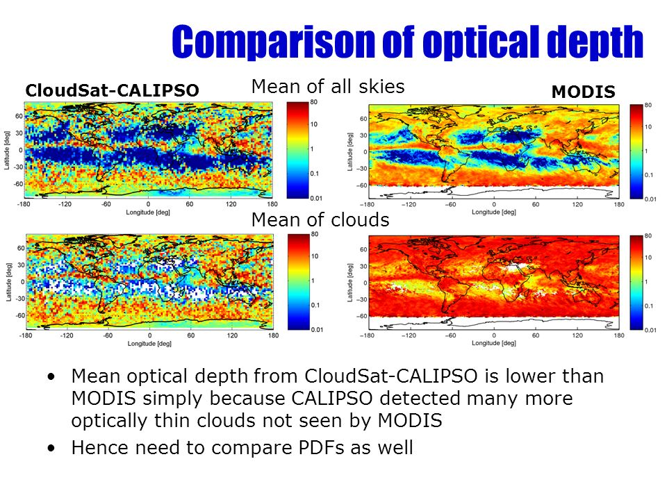 Comparison of optical depth Mean of all skies Mean of clouds CloudSat-CALIPSO MODIS Mean optical depth from CloudSat-CALIPSO is lower than MODIS simply because CALIPSO detected many more optically thin clouds not seen by MODIS Hence need to compare PDFs as well