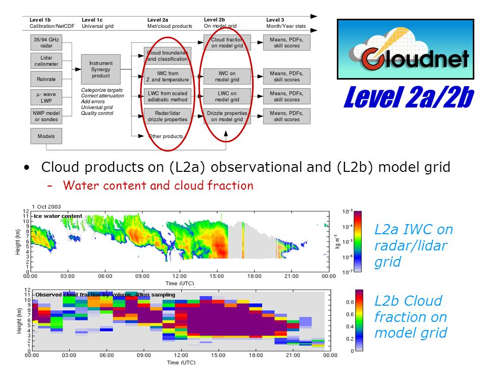 Level 2a/2b Cloud products on (L2a) observational and (L2b) model grid –Water content and cloud fraction L2a IWC on radar/lidar grid L2b Cloud fraction on model grid